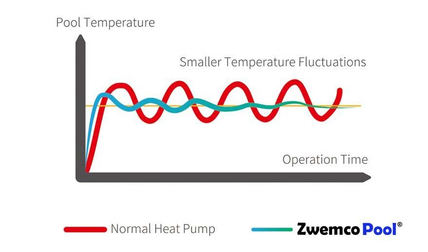 Constante watertemperatuur