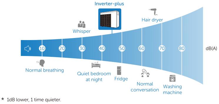 Inverter+ Warmtepomp Geluid